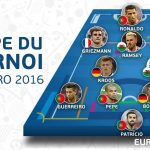 UEFA announce 11 Player Team of Tournament For European Championship